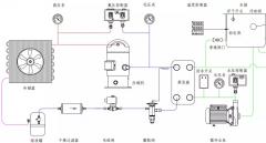 常见的冷水机组的工作原理、组成与故障分析